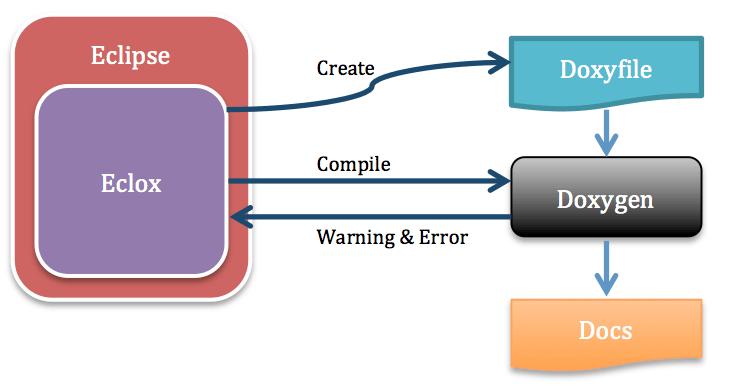 Figura 1 Schema funzionale del plugin Eclox.