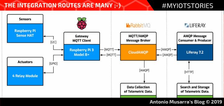 Raspberry Pi Sense HAT: Come pubblicare dati su CloudAMQP